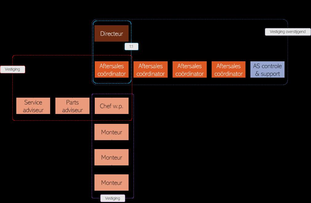 Overlegstructuur After Sales
